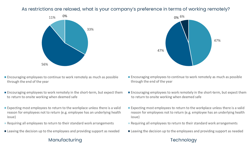 COVID-19 business survey - In the short-term, as social distancing guidelines are relaxed, what is your company's preference in terms of working remotely.jpg