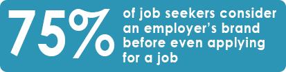 75% consider employer brand.jpg