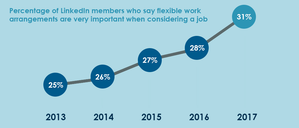 Percentage of LinkedIn members who say flexible work arrangements are very important when considering a job.jpg