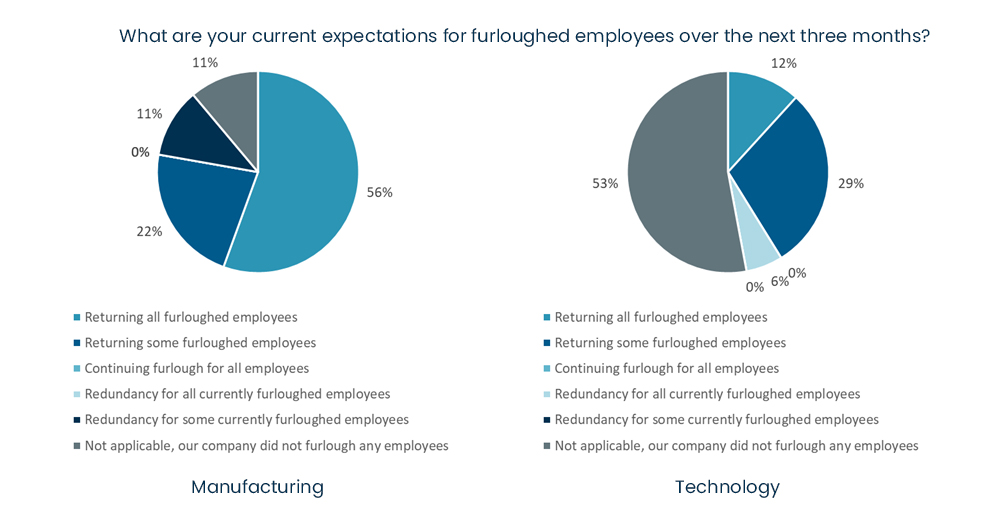 COVID-19 business survey - What are your current expectations for furloughed employees over the next three months.jpg