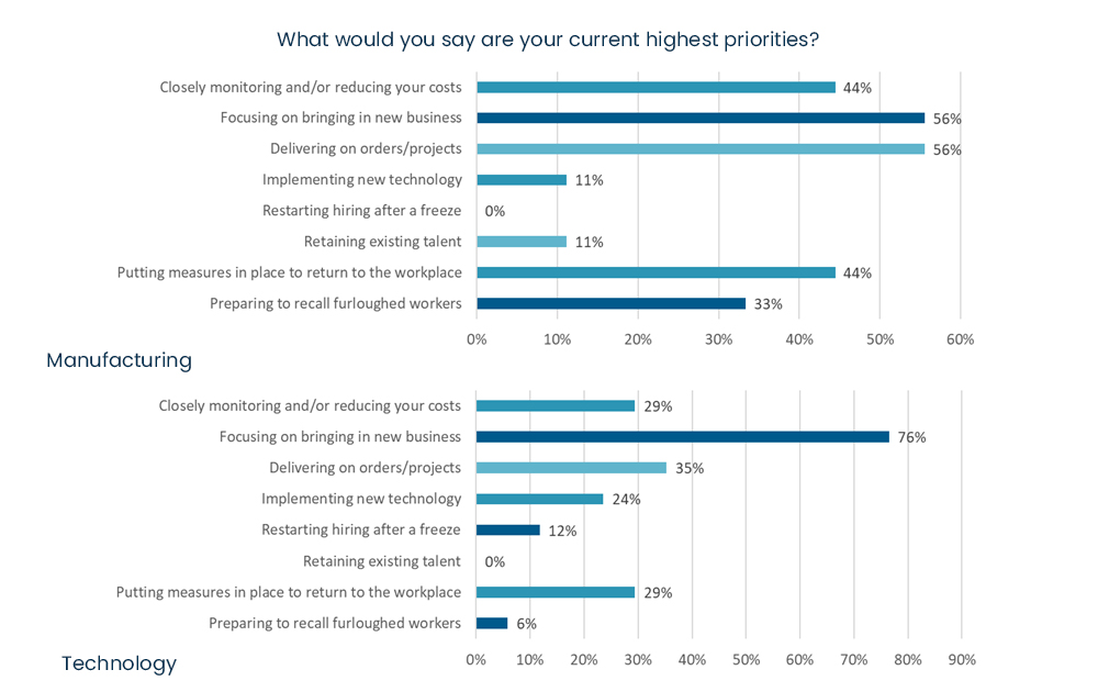 COVID-19 business survey - What would you say are your current highest priorities 2.jpg