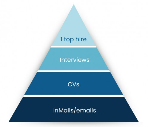 hierarchy of recruitment.jpg