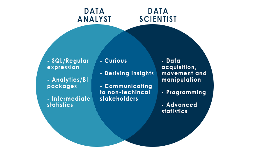 Where Does Data Analytics End And Data Science Begin