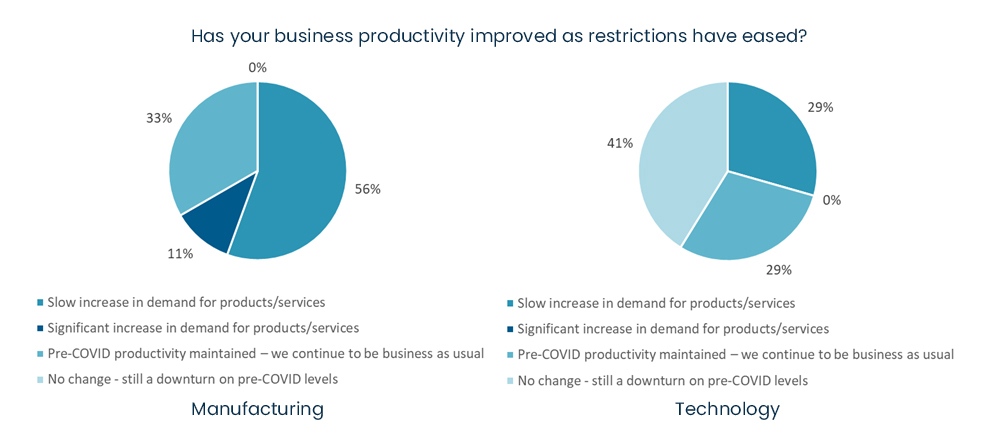 COVID-19 business survey - Has your business productivity improved as restrictions have eased.jpg
