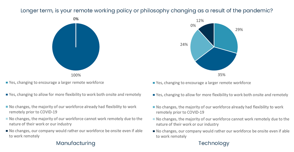 COVID-19 business survey - Longer term, is your remote working policy or philosophy changing as a result of the pandemic.jpg