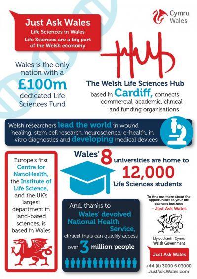 Welsh Life Sciences Hub Stats.jpg